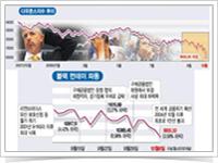 경제위기와 회사의 대응 이미지